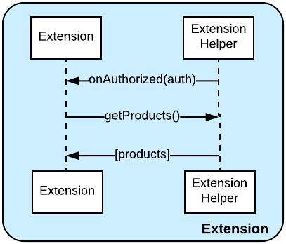 Bits in Extensions